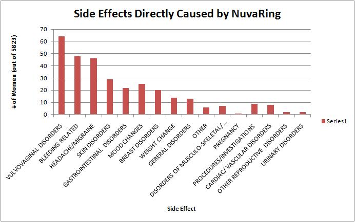 Ring, NuvaRing ; Results of Clinical Experience in Germanyquot; 1