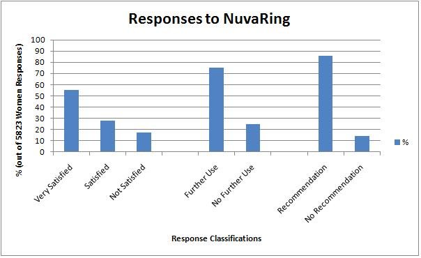 NuvaRing, Continued Use of NuvaRing, and Recommendation of NuvaRing to